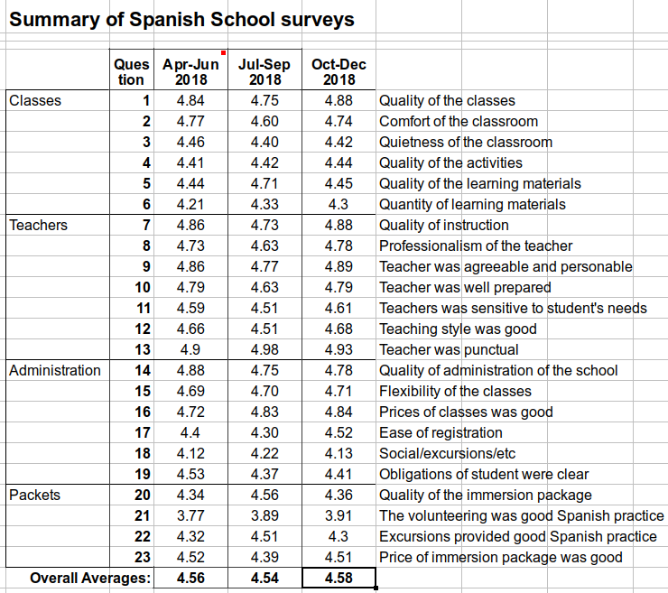 2013 results of Spanish class surveys by Yanapuma Spanish students in Quito